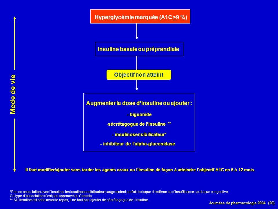 Journées de pharmacologie 2004 (26) Hyperglycémie marquée (A1C >9 %) *Pris en association avec linsuline, les insulinosensibilisateurs augmentent parf