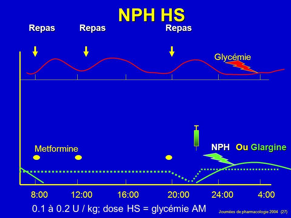 Journées de pharmacologie 2004 (27) RepasRepasRepas 8:0012:0016:0020:0024:004:00 Glycémie MetformineNPH Ou Glargine 0.1 à 0.2 U / kg; dose HS = glycém