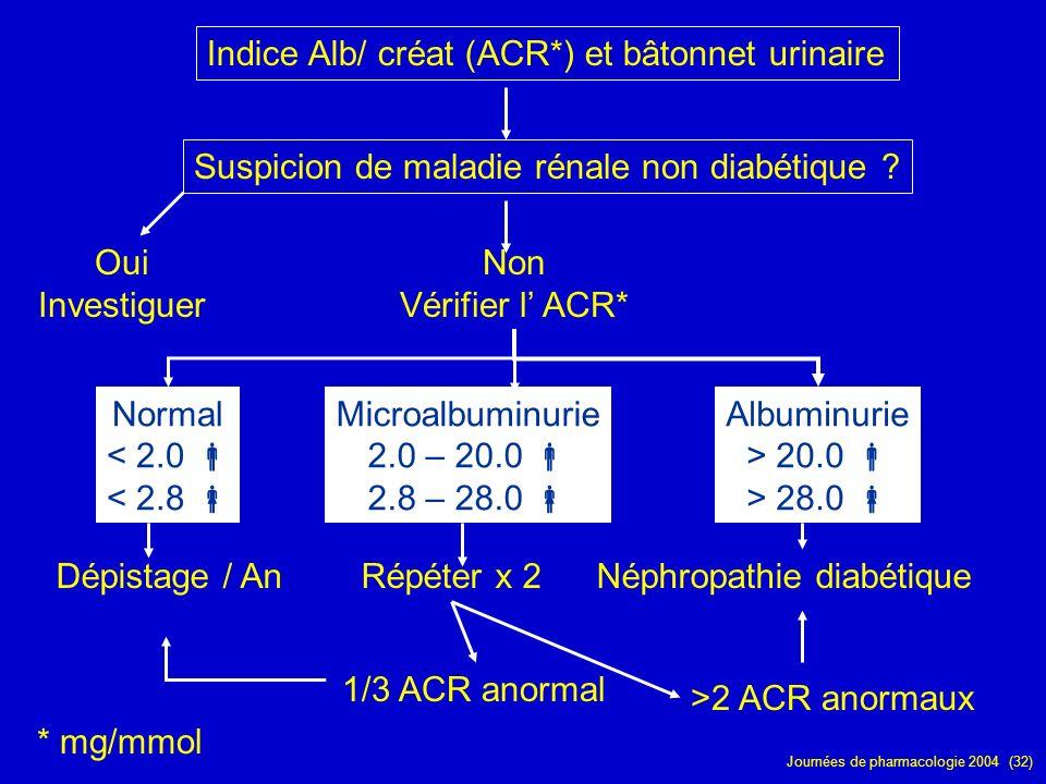 Journées de pharmacologie 2004 (32) * mg/mmol 1/3 ACR anormal Suspicion de maladie rénale non diabétique ? Oui Investiguer Indice Alb/ créat (ACR*) et