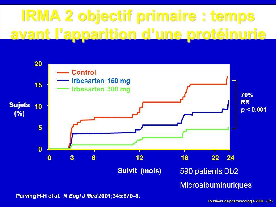 Journées de pharmacologie 2004 (35) 03612182224 0 5 10 15 20 Suivit (mois) Sujets (%) Control Irbesartan 150 mg Irbesartan 300 mg 70% RR p < 0.001 IRM