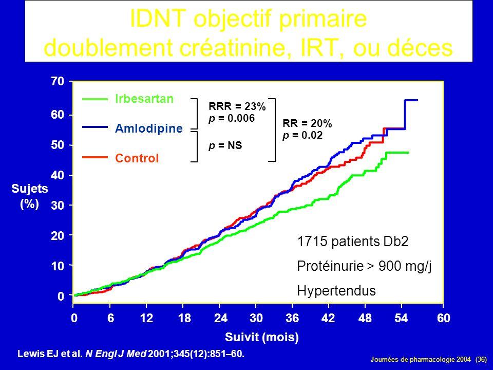 Journées de pharmacologie 2004 (36) Sujets (%) 061218243036424854 Suivit (mois) 60 0 10 20 30 40 50 60 70 Irbesartan Amlodipine Control IDNT objectif