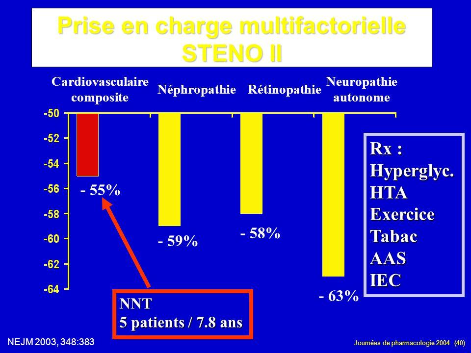 Journées de pharmacologie 2004 (40) Prise en charge multifactorielle STENO II Cardiovasculaire composite NéphropathieRétinopathie Neuropathie autonome