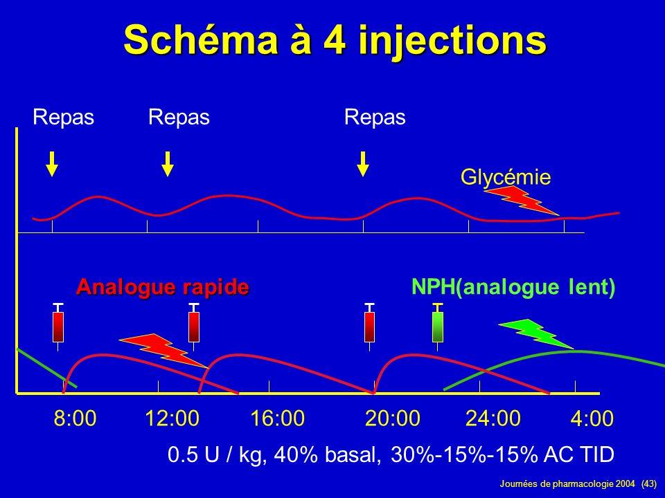 Journées de pharmacologie 2004 (43) Schéma à 4 injections 8:0012:0016:0020:0024:00 4:00 Glycémie Repas NPH(analogue lent) Analogue rapide 0.5 U / kg,
