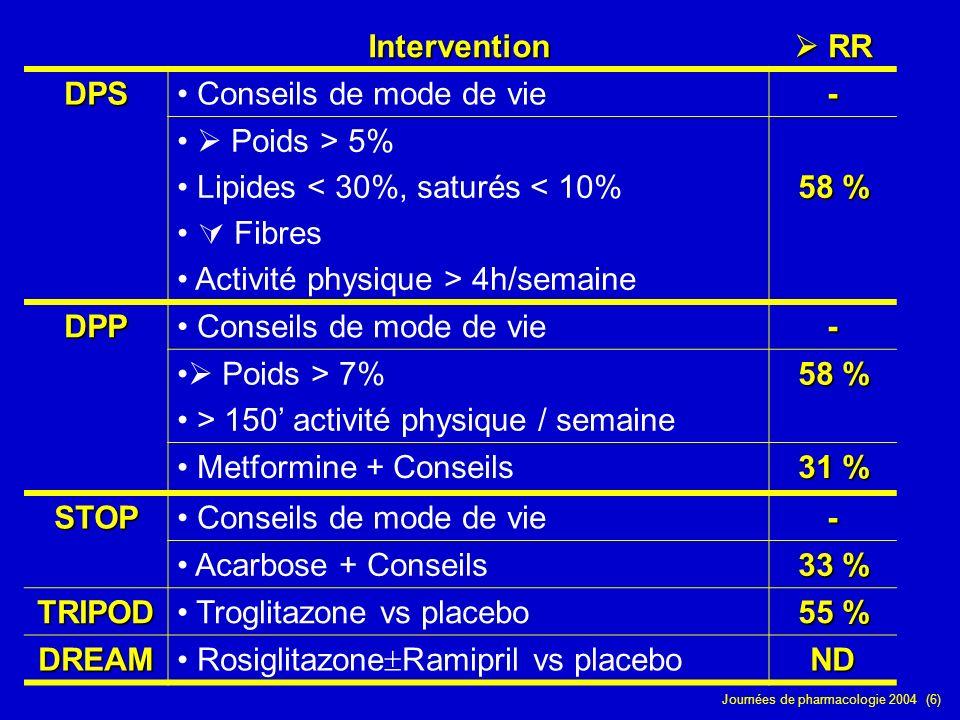 Journées de pharmacologie 2004 (6) Intervention RR RR DPS Conseils de mode de vie- Poids > 5% Lipides < 30%, saturés < 10% Fibres Activité physique >