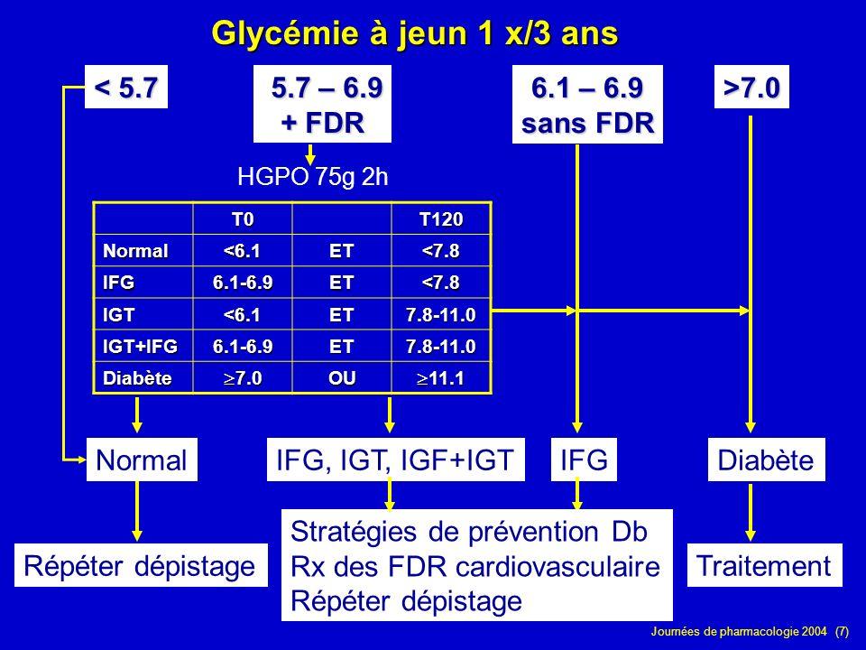 Journées de pharmacologie 2004 (7) Glycémie à jeun 1 x/3 ans T0T120 Normal<6.1ET<7.8 IFG6.1-6.9ET<7.8 IGT<6.1ET7.8-11.0 IGT+IFG6.1-6.9ET7.8-11.0 Diabè
