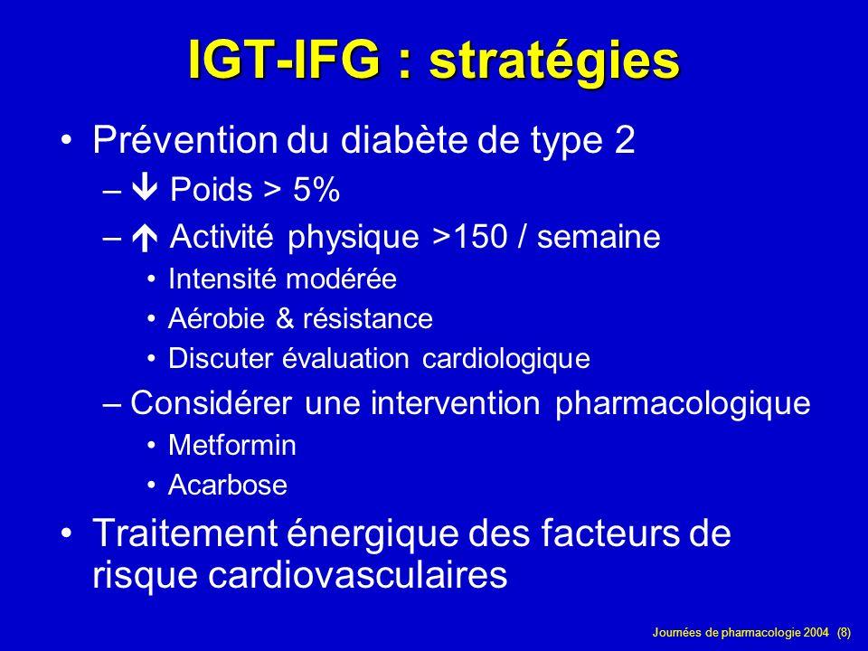Journées de pharmacologie 2004 (8) IGT-IFG : stratégies Prévention du diabète de type 2 – Poids > 5% – Activité physique >150 / semaine Intensité modé