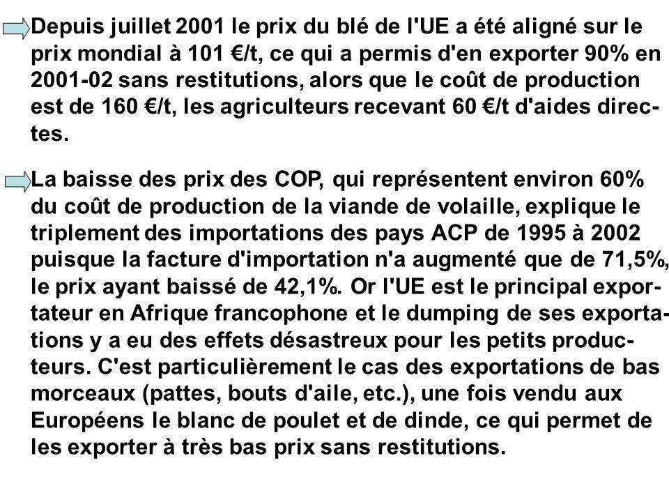 Depuis juillet 2001 le prix du blé de l UE a été aligné sur le prix mondial à 101 /t, ce qui a permis d en exporter 90% en 2001-02 sans restitutions, alors que le coût de production est de 160 /t, les agriculteurs recevant 60 /t d aides direc- tes.
