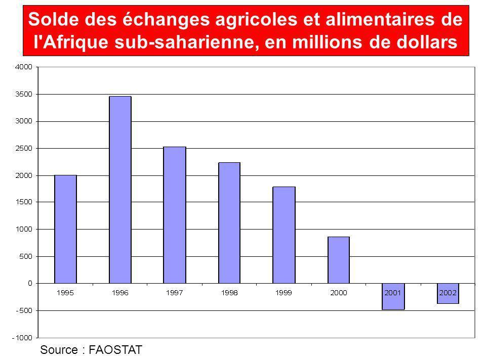 Solde des échanges agricoles et alimentaires de l Afrique sub-saharienne, en millions de dollars Source : FAOSTAT