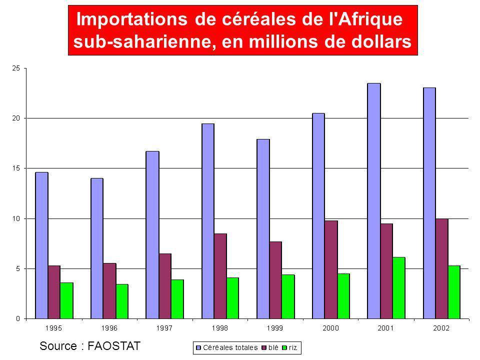 Importations de céréales de l Afrique sub-saharienne, en millions de dollars Source : FAOSTAT