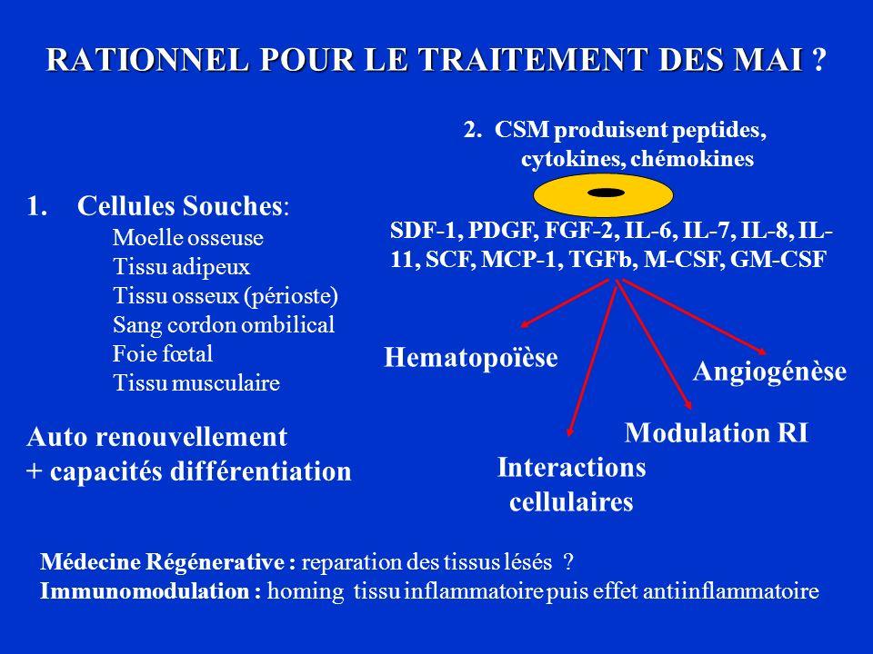 RATIONNEL POUR LE TRAITEMENT DES MAI RATIONNEL POUR LE TRAITEMENT DES MAI ? 1.Cellules Souches: Moelle osseuse Tissu adipeux Tissu osseux (périoste) S