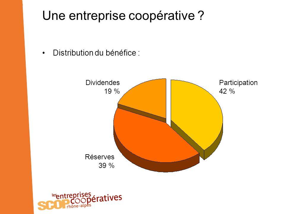 Les entreprises coopératives en France 1 707 SCOP (+7 % en 1 an) 36 196 salariés (+2,4 % en 1 an) 3,1 milliards d de chiffre daffaires (+8 % en 1 an) Les entreprises coopératives de Rhône-Alpes représentent 13,5 % des SCOP