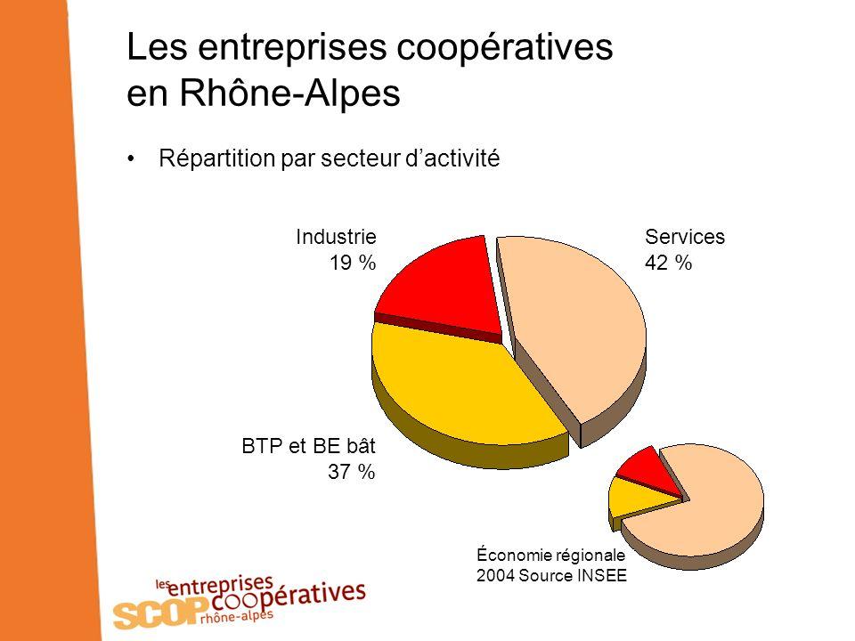 Les entreprises coopératives en Rhône-Alpes Répartition par secteur dactivité Industrie 19 % BTP et BE bât 37 % Services 42 % Économie régionale 2004 Source INSEE