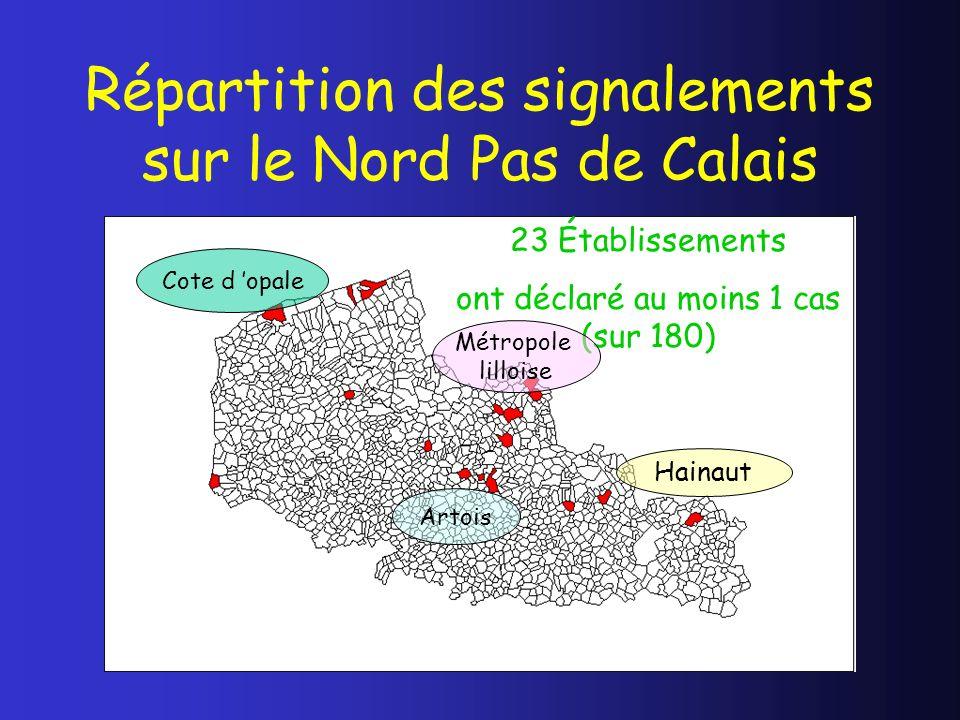 Répartition des signalements sur le Nord Pas de Calais 23 Établissements ont déclaré au moins 1 cas (sur 180) Cote d opale Métropole lilloise Hainaut