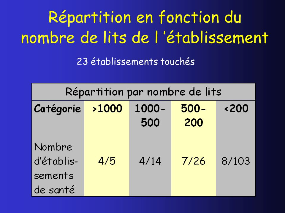 Répartition en fonction du nombre de lits de l établissement 23 établissements touchés