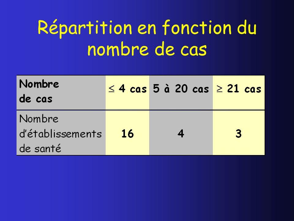 Répartition en fonction du nombre de cas