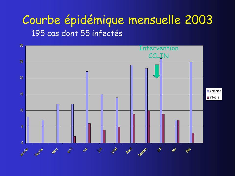 Courbe épidémique mensuelle 2003 Intervention CCLIN 195 cas dont 55 infectés