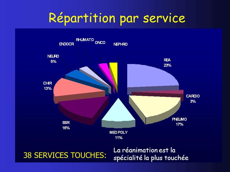 Répartition par service 38 SERVICES TOUCHES: La réanimation est la spécialité la plus touchée