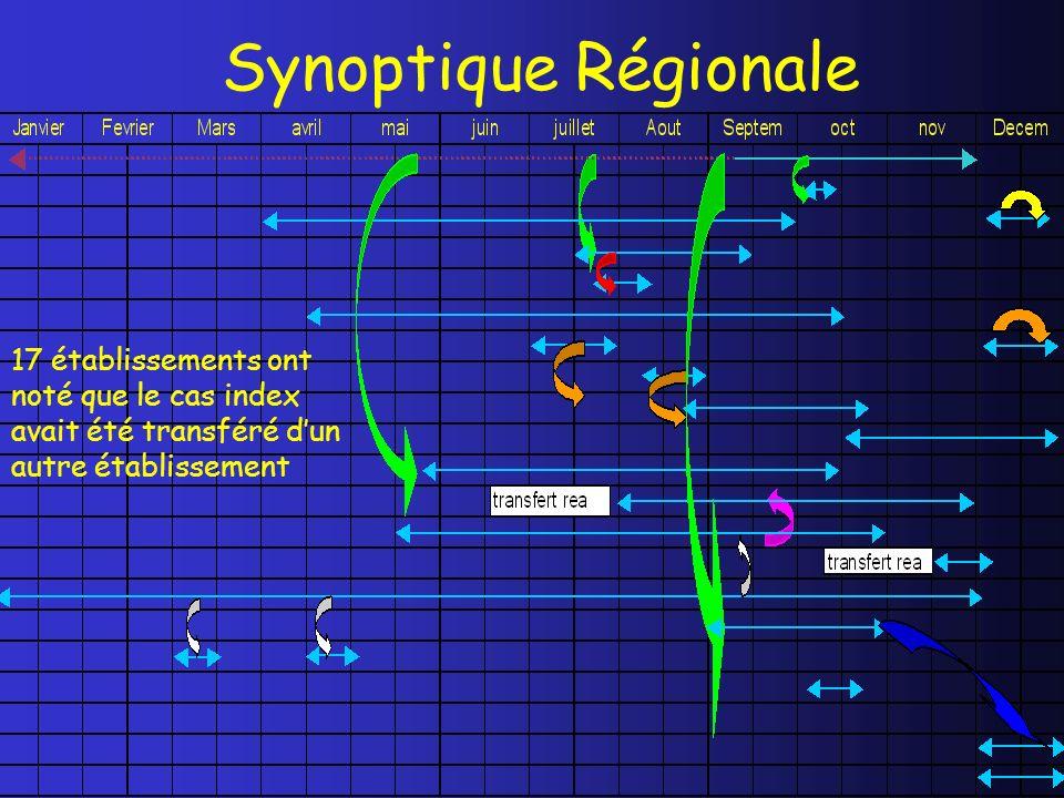 Synoptique Régionale 17 établissements ont noté que le cas index avait été transféré dun autre établissement