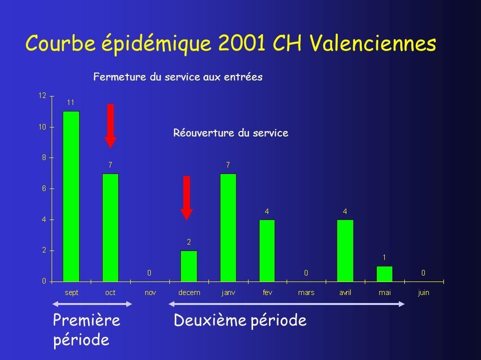 Courbe épidémique 2001 CH Valenciennes Fermeture du service aux entrées Réouverture du service Première période Deuxième période