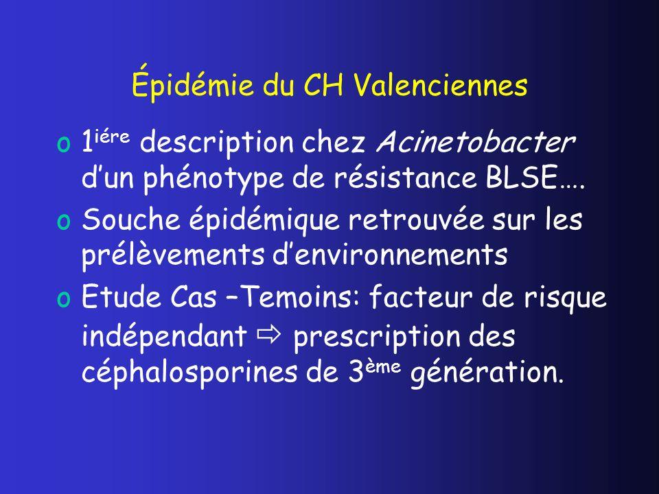 Épidémie du CH Valenciennes o1 iére description chez Acinetobacter dun phénotype de résistance BLSE…. oSouche épidémique retrouvée sur les prélèvement