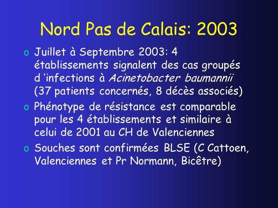 Nord Pas de Calais: 2003 oJuillet à Septembre 2003: 4 établissements signalent des cas groupés d infections à Acinetobacter baumannii (37 patients con