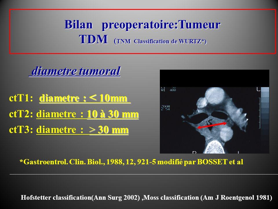Bilan preoperatoire:Tumeur TDM ( TNM Classification de WURTZ*) diametre : < 10mm ctT1: diametre : < 10mm 10 à 30 mm ctT2: diametre : 10 à 30 mm > 30 m