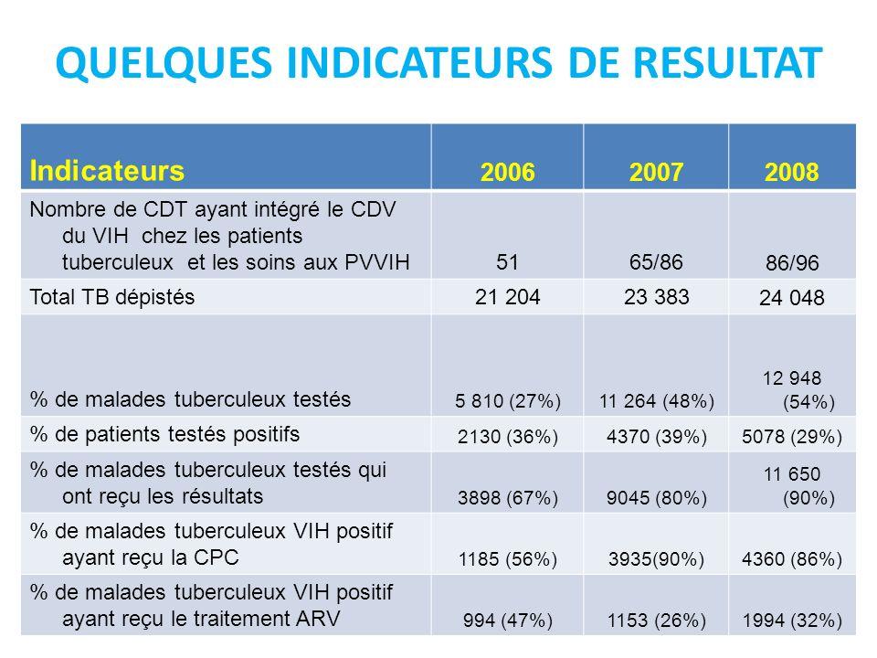 QUELQUES INDICATEURS DE RESULTAT Indicateurs 200620072008 Nombre de CDT ayant intégré le CDV du VIH chez les patients tuberculeux et les soins aux PVV