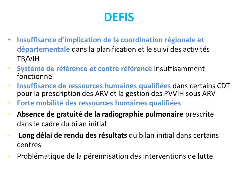 DEFIS Insuffisance dimplication de la coordination régionale et départementale dans la planification et le suivi des activités TB/VIH Système de référ