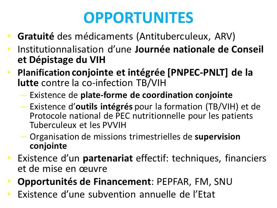 OPPORTUNITES Gratuité des médicaments (Antituberculeux, ARV) Institutionnalisation dune Journée nationale de Conseil et Dépistage du VIH Planification