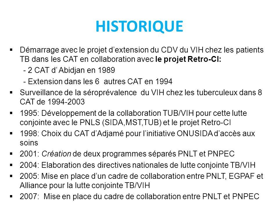 CONTEXTE EPIDEMIOLOGIQUE VIH – Prévalence du VIH: 3.9% (Estimations ONUSIDA, 2008) – 71833: PvVIH ayant pris au moins une fois un traitement ARV – PVVIH sous ARV: 51 833 File active (évaluation décembre 2008) – CDV: 245 – 69 Labo de suivi biologique ( 4 labo avec génotypage) – Centres de traitement ARV: 215 TB – Incidence estimée toutes formes: 420/ 100.000 habitants – 24.049 cas de tuberculose toutes formes en 2008, – Taux de notification de 113 cas/100.000 hab – Incidence frottis positif: 183/100 000 – 15 292 nouveaux cas à frottis positif – Taux de notification des TPM+ estimé à 74/100 000 habts – Proportion TB/VIH+ 29% en 2008