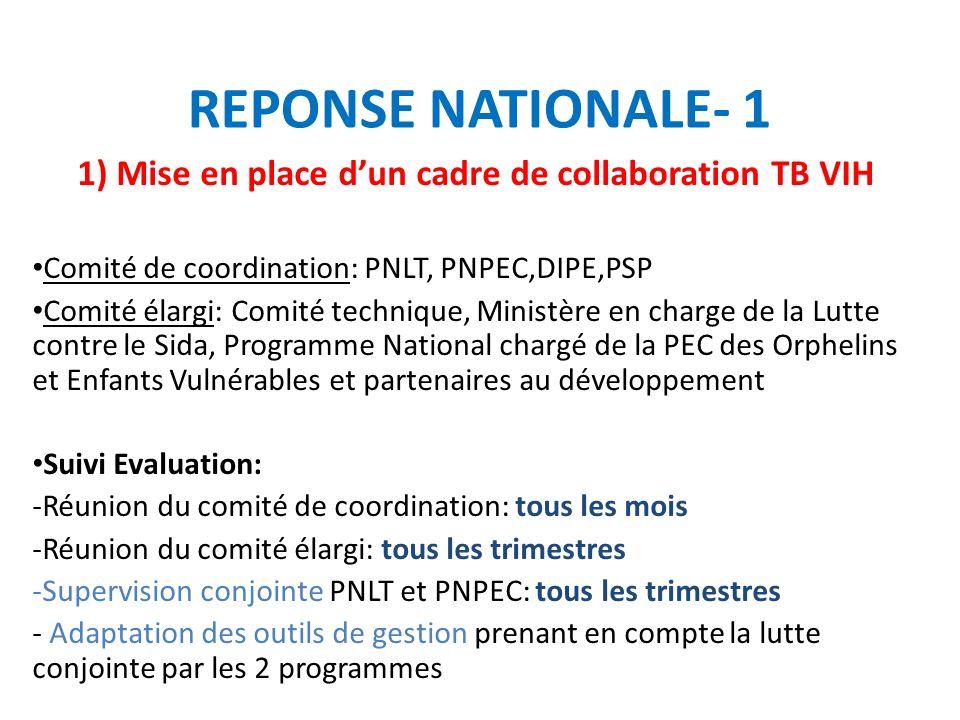 REPONSE NATIONALE-2 2) Réduction de la Charge du VIH chez les patients tuberculeux Dépistage du VIH - Conseil et test à J1 à laide de tests rapides basés sur un algorithme national - Annonce à J1 + mesures de prévention du VIH (promotion du port du préservatif) -Prélèvement pour la Réalisation du bilan pré thérapeutique : J1 dès lannonce des résultats ( NFS, CD4, Biochimie) Prescription & Administration du Cotrimoxazole à J1 en absence de contre indication