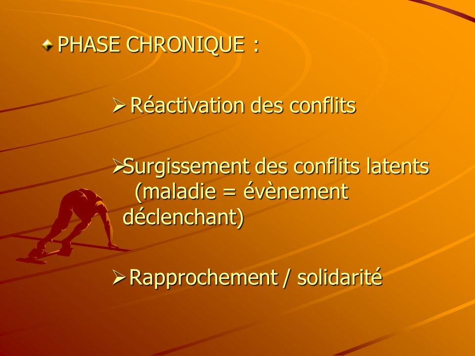 PHASE CHRONIQUE : Réactivation des conflits Réactivation des conflits Surgissement des conflits latents (maladie = évènement déclenchant) Surgissement