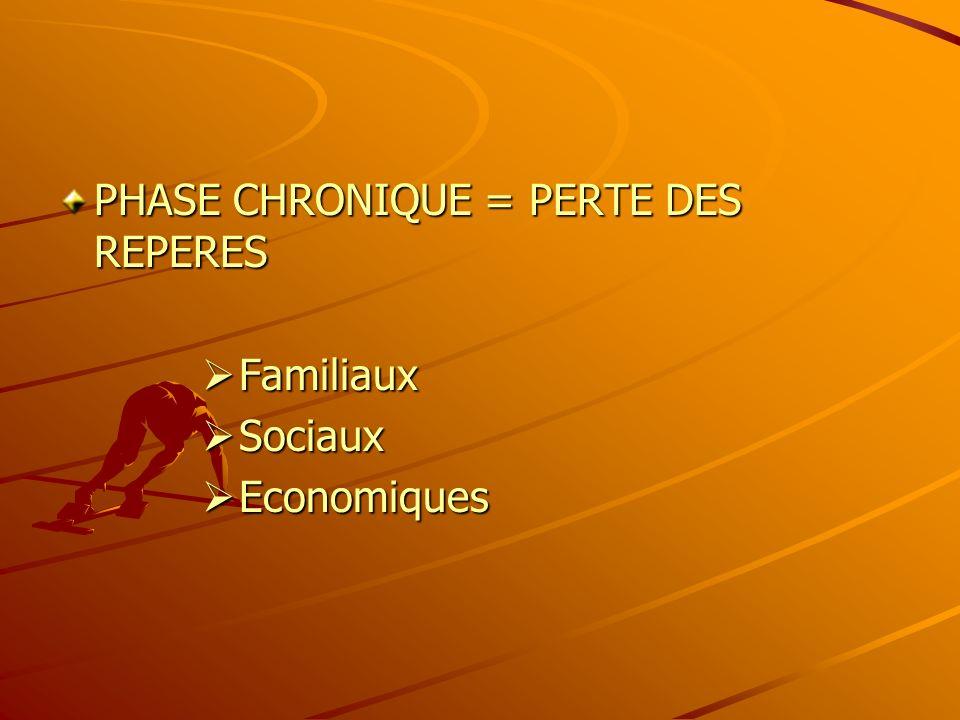 PHASE CHRONIQUE = PERTE DES REPERES Familiaux Familiaux Sociaux Sociaux Economiques Economiques