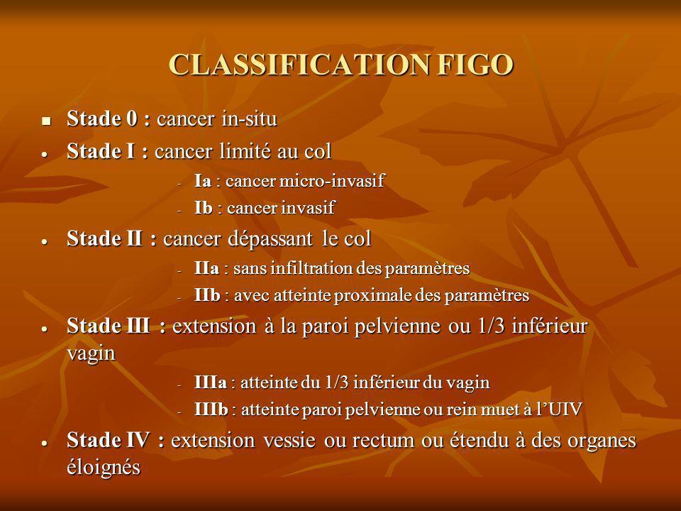 CLASSIFICATION FIGO Stade 0 : cancer in-situ Stade 0 : cancer in-situ Stade I : cancer limité au col Stade I : cancer limité au col - Ia : cancer micr