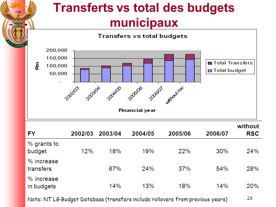 26 Transferts vs total des budgets municipaux FY2002/032003/042004/052005/062006/07 without RSC % grants to budget12%18%19%22%30%24% % increase transf