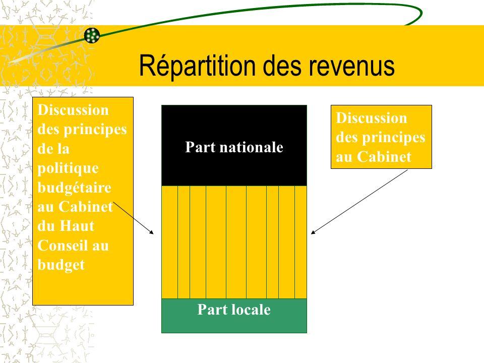 Tax Revenue Borrowings Expenditure Traitement de la dette Reserve de contingence Dépense disponible Discussion des principes de la politique budgétaire au Cabinet CADRE FISCAL