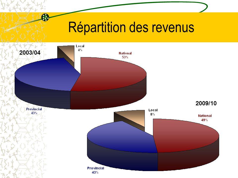 Available Expenditure Part nationale Provincial Share Part locale Discussion des principes de la politique budgétaire au Cabinet du Haut Conseil au budget Discussion des principes au Cabinet Répartition des revenus
