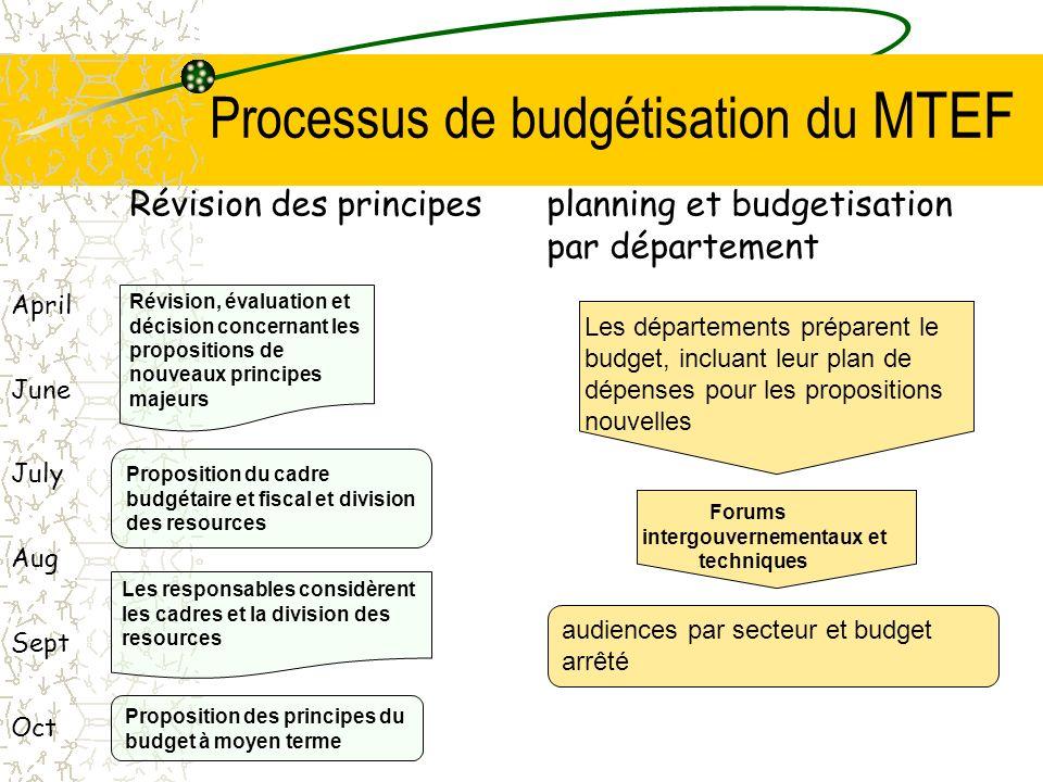 Comment fonctionne le MTEF Le gouvernement conduit un processus de budgetisation sur trois ans Admettons que le budget publié en 2006 soit le suivant: –R100 en 2006/07, R105 en 2007/08 et R110 en 2008/09 Pour le budget 2007, le R105 et le R110 sont les chiffres de base pour la police Pour la nouvelle 3ème année, nous augmentons le R110 de 6% à peu près, appellons le R116 en 2009/10 Nous avons à présent une base deR105 en2007/08, R110 en 2008/09 et R116 en2009/10 Ceci est pratiquement guaranti à la police Ils font ensuite une offre pour les resuorces dépassant la base Admettons qu on leur attribue R5, R10 et R20, alors leur nouveau budget est R110 en 2007/08, R120 en 2008/09 et R136 en 2009/10 Dans le discours, nous disons avoir ajouté R35 de nouvelles dotations à la police… …ou avoir ajouté R35 à la base allouée à la police Dans chaque budget, seule une petite partie du budget total est sujette à des prises de décision actives En 2006, seuls 5.8% des dépenses totales sont soumises à un processus de budgétisation