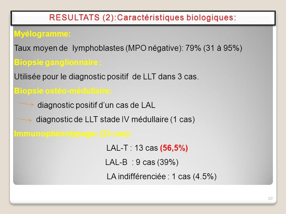 10 Myélogramme: Taux moyen de lymphoblastes (MPO négative): 79% (31 à 95%) Biopsie ganglionnaire : Utilisée pour le diagnostic positif de LLT dans 3 c