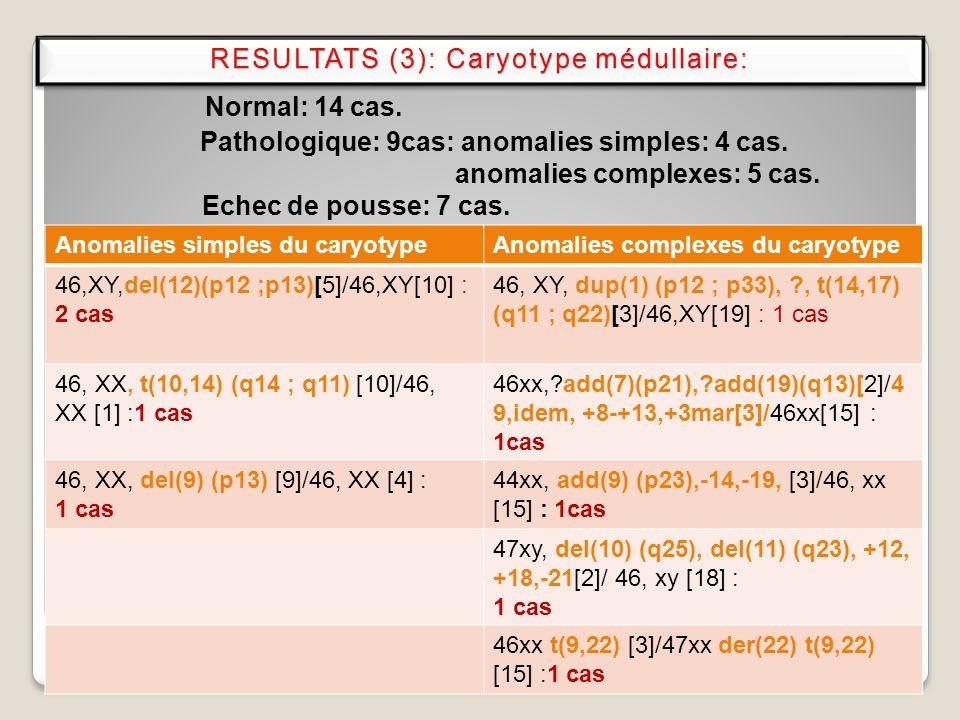 11 Normal: 14 cas. Pathologique: 9cas: anomalies simples: 4 cas. anomalies complexes: 5 cas. Echec de pousse: 7 cas. Anomalies simples du caryotypeAno