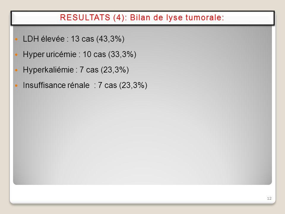 12 LDH élevée : 13 cas (43,3%) Hyper uricémie : 10 cas (33,3%) Hyperkaliémie : 7 cas (23,3%) Insuffisance rénale : 7 cas (23,3%) RESULTATS (4): Bilan