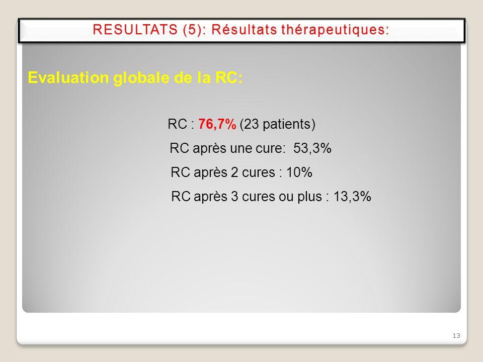 13 Evaluation globale de la RC: RC : 76,7% (23 patients) RC après une cure: 53,3% RC après 2 cures : 10% RC après 3 cures ou plus : 13,3% RESULTATS (5
