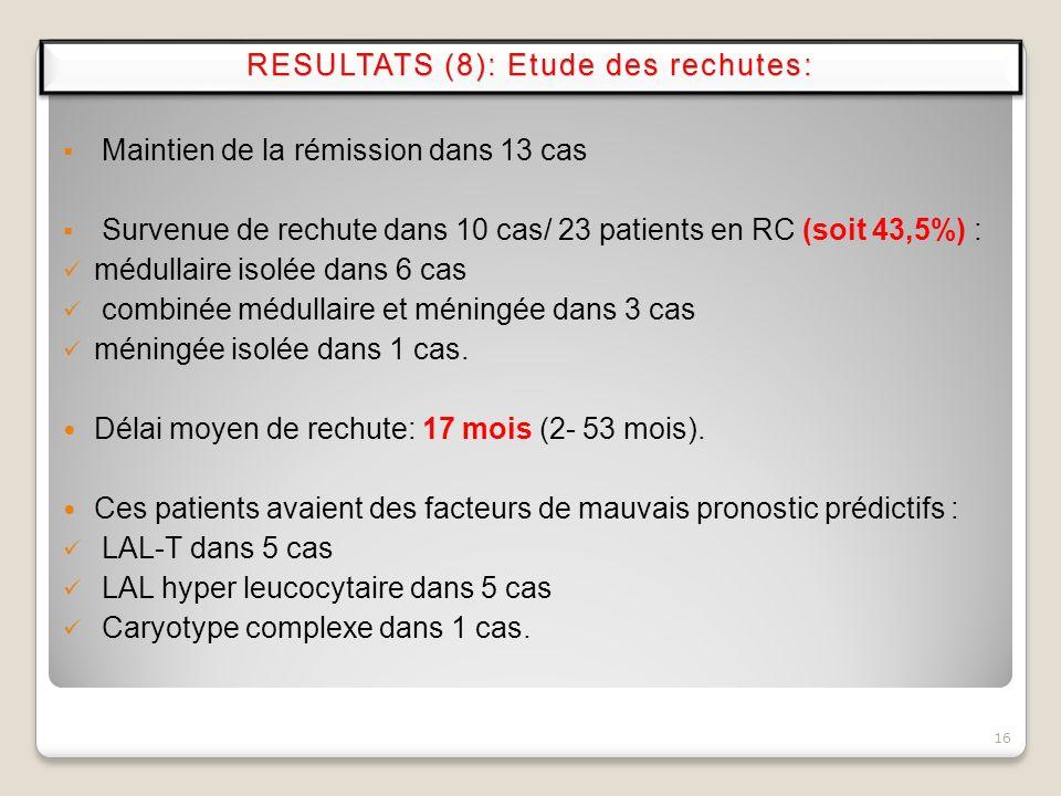 Maintien de la rémission dans 13 cas Survenue de rechute dans 10 cas/ 23 patients en RC (soit 43,5%) : médullaire isolée dans 6 cas combinée médullair