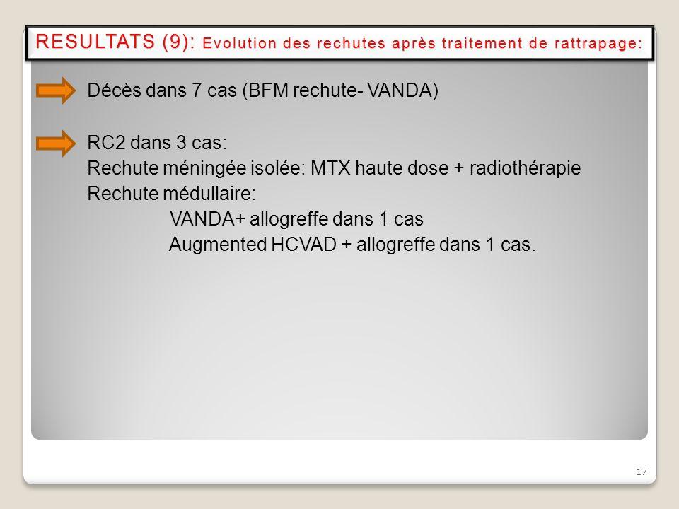 Décès dans 7 cas (BFM rechute- VANDA) RC2 dans 3 cas: Rechute méningée isolée: MTX haute dose + radiothérapie Rechute médullaire: VANDA+ allogreffe da