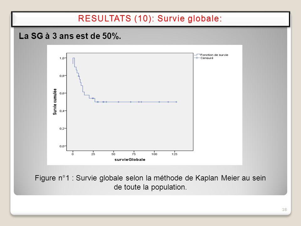 18 La SG à 3 ans est de 50%. Figure n°1 : Survie globale selon la méthode de Kaplan Meier au sein de toute la population. RESULTATS (10): Survie globa