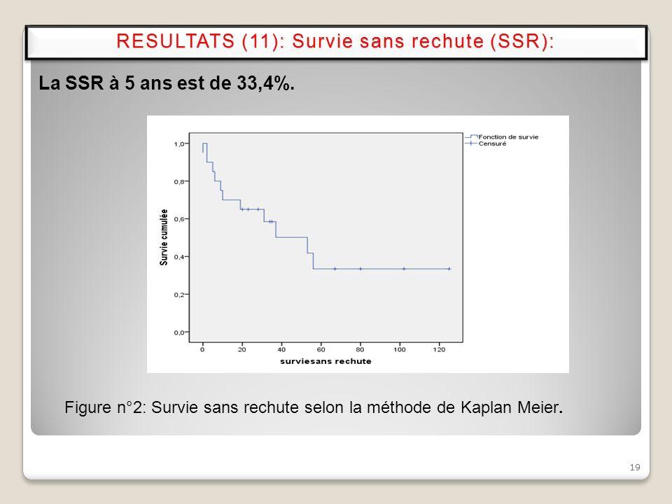 19 La SSR à 5 ans est de 33,4%. Figure n°2: Survie sans rechute selon la méthode de Kaplan Meier. RESULTATS (11): Survie sans rechute (SSR):RESULTATS