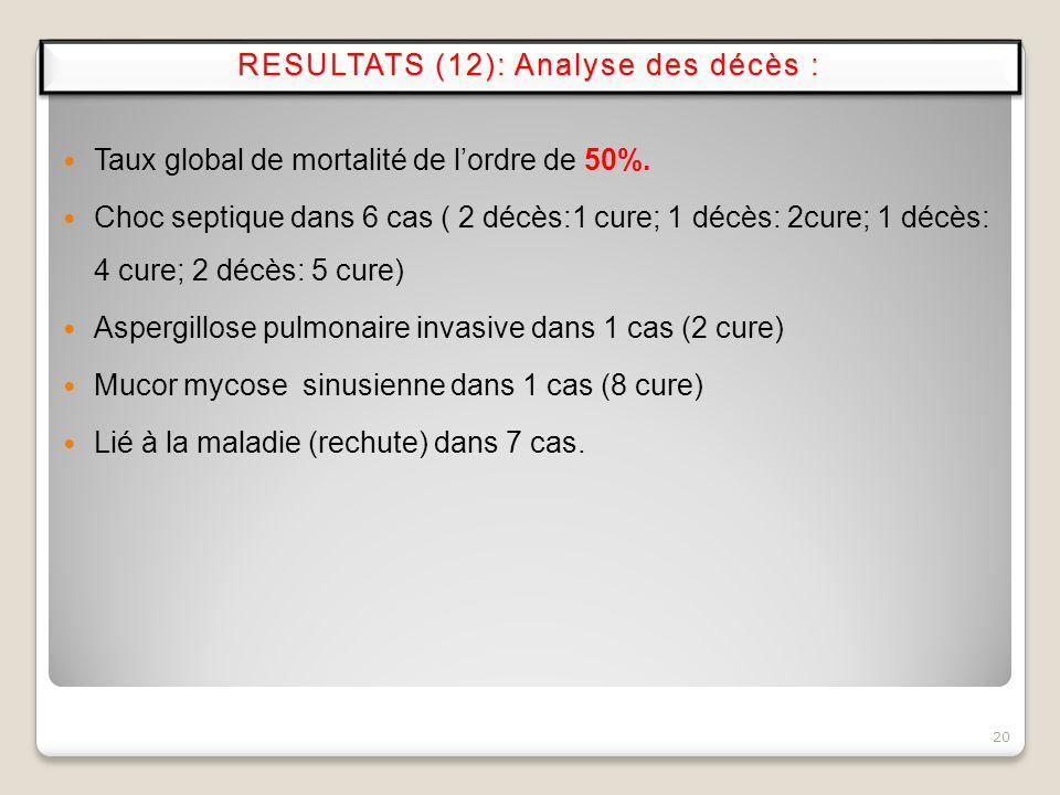 Taux global de mortalité de lordre de 50%. Choc septique dans 6 cas ( 2 décès:1 cure; 1 décès: 2cure; 1 décès: 4 cure; 2 décès: 5 cure) Aspergillose p
