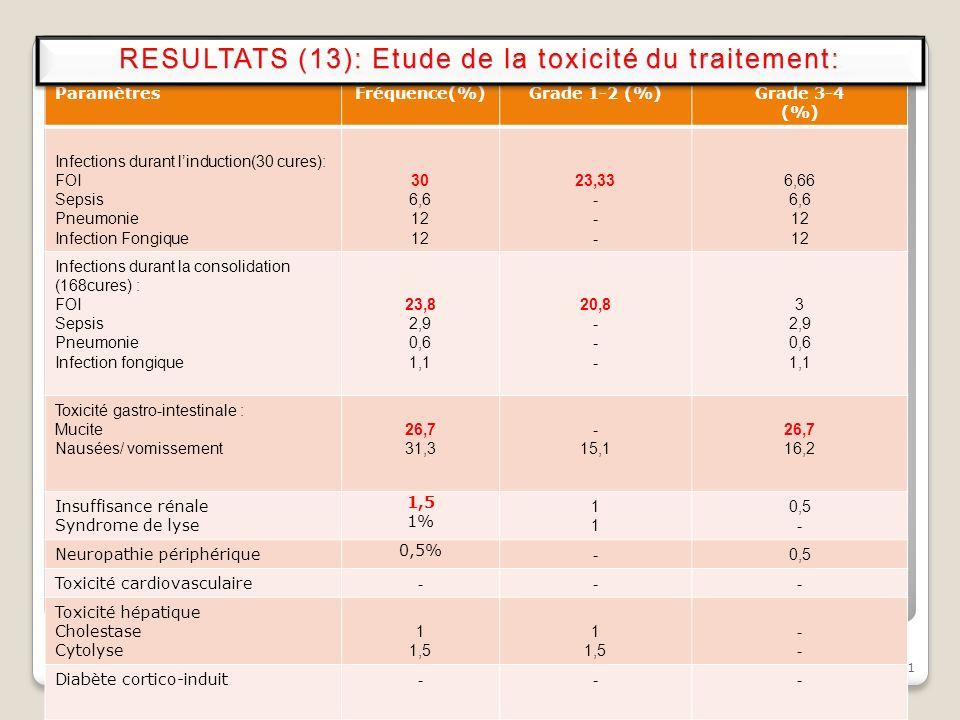 21 ParamètresFréquence(%)Grade 1-2 (%)Grade 3-4 (%) Infections durant linduction(30 cures): FOI Sepsis Pneumonie Infection Fongique 30 6,6 12 23,33 -