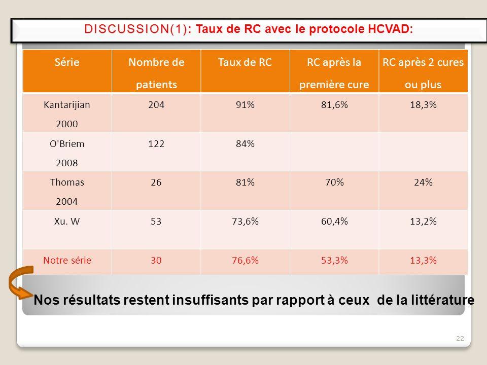 22 Série Nombre de patients Taux de RC RC après la première cure RC après 2 cures ou plus Kantarijian 2000 20491%81,6%18,3% O'Briem 2008 12284% Thomas
