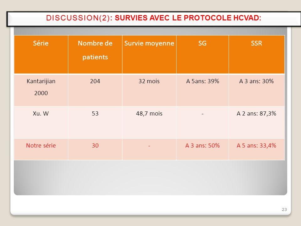 23 DISCUSSION(2)DISCUSSION(2): SURVIES AVEC LE PROTOCOLE HCVAD: Série Nombre de patients Survie moyenneSGSSR Kantarijian 2000 20432 moisA 5ans: 39%A 3